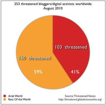 Threathened bloggers / digital activists worldwide